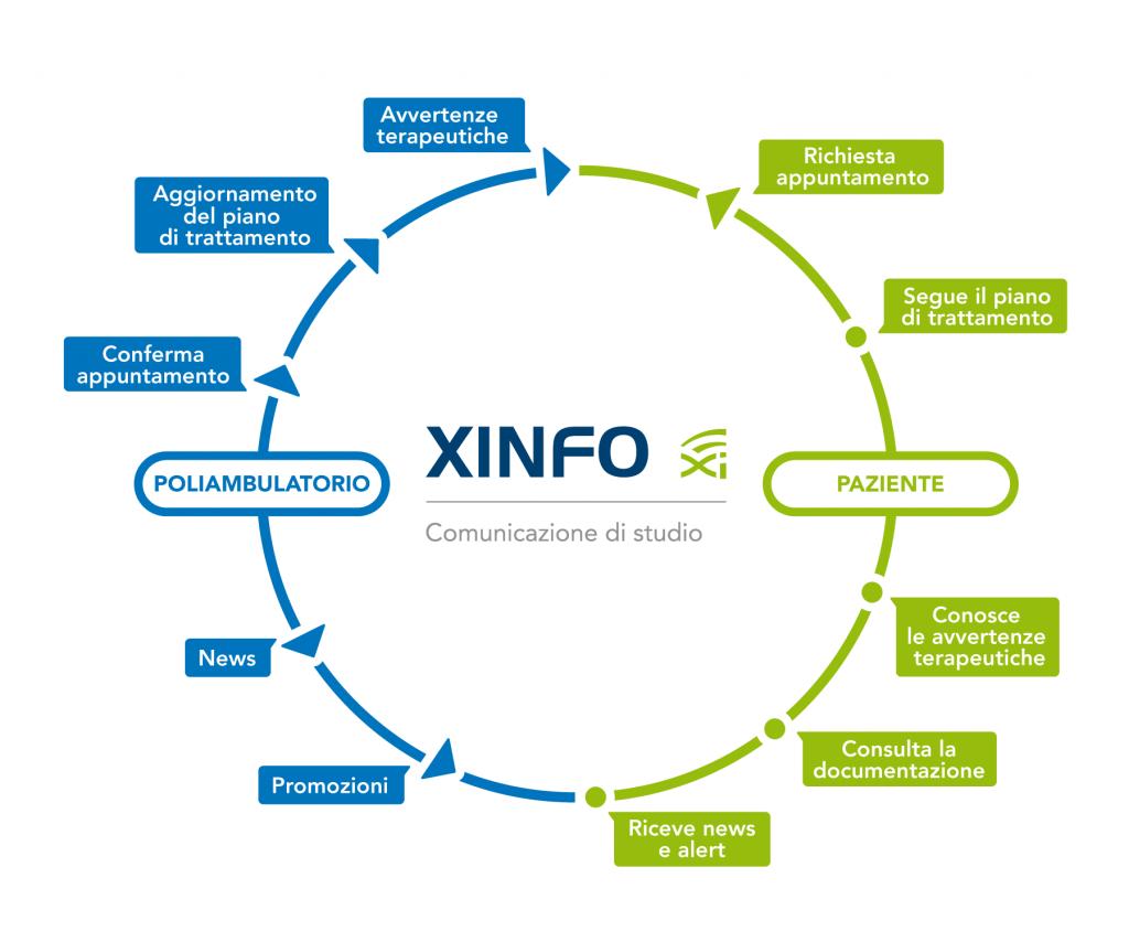 XINFO - CGM XMEDICAL